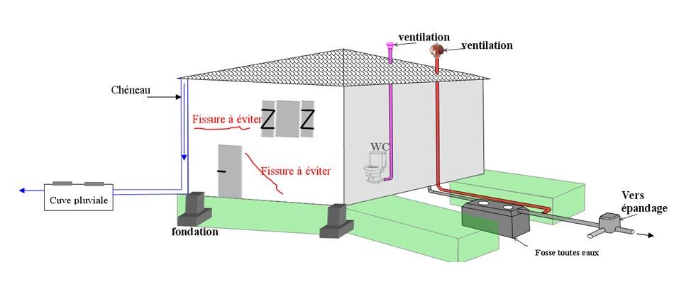 etudes de sols sch ma etude de sol groupe sae. Black Bedroom Furniture Sets. Home Design Ideas