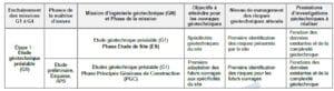 : Etude géotechnique préalable (G1)