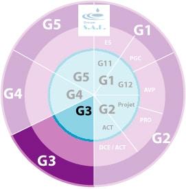 une étude de sol Mission G3