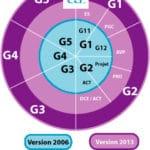 Nouvelle norme NF-P-94-500 étude géotechnique