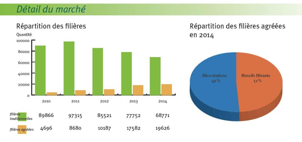 Les agrément en chiffres (Voir dispositifs de traitements agréés).